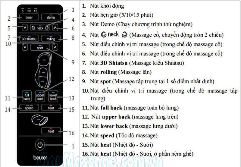 Đệm massage Beurer MG295