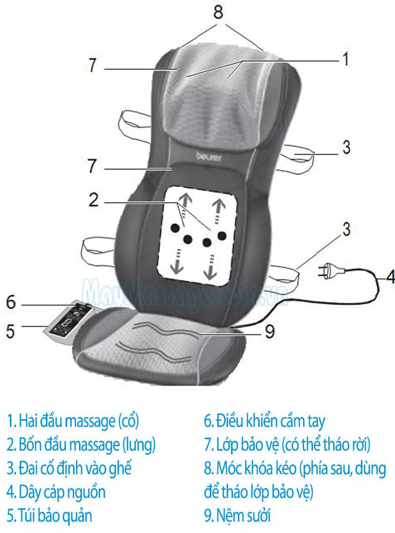 massage 3D Hồng ngoại Beurer MG295